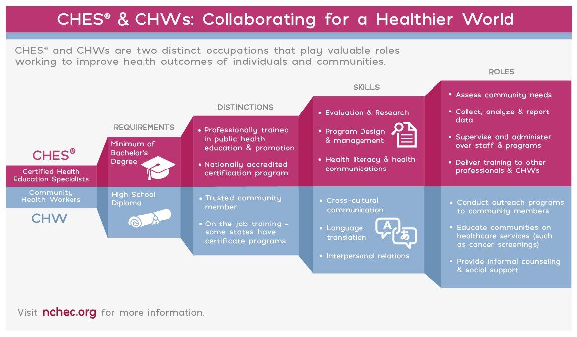 Ohio Society For Public Health Education Sophe Certification Ches